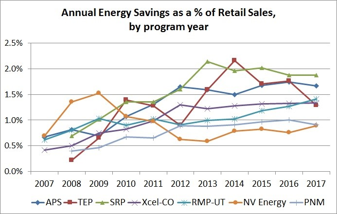 Utility Energy Efficiency Programs in the Southwest: Two Steps Forward and One Potential Step Back